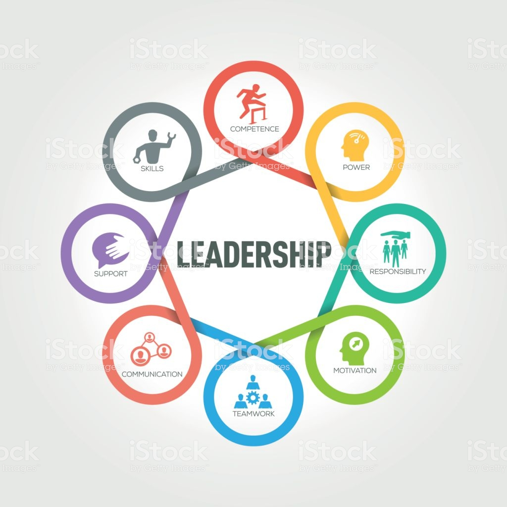 Leadership infographic with 8 steps, parts, options